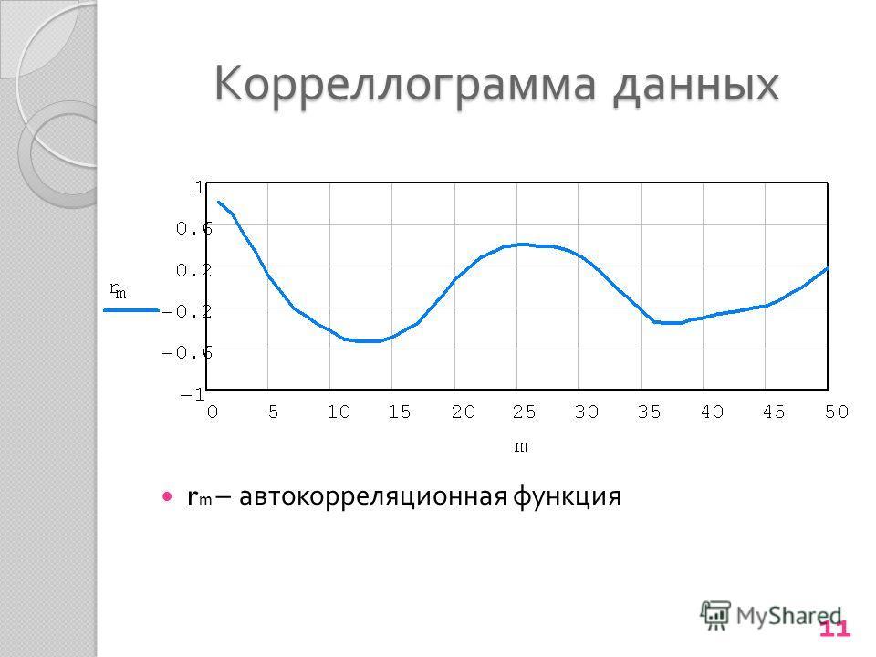 Корреллограмма данных r m – автокорреляционная функция 11