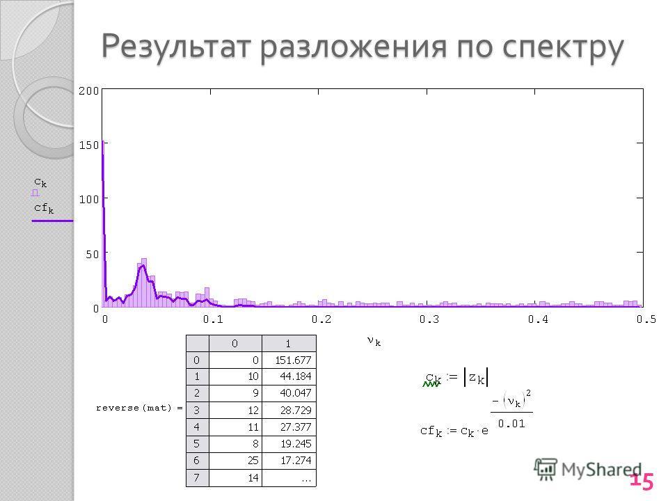 Результат разложения по спектру 15
