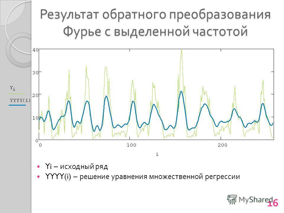 Результат обратного преобразования Фурье с выделенной частотой Yi – исходный ряд YYYY(i) – решение уравнения множественной регрессии 16