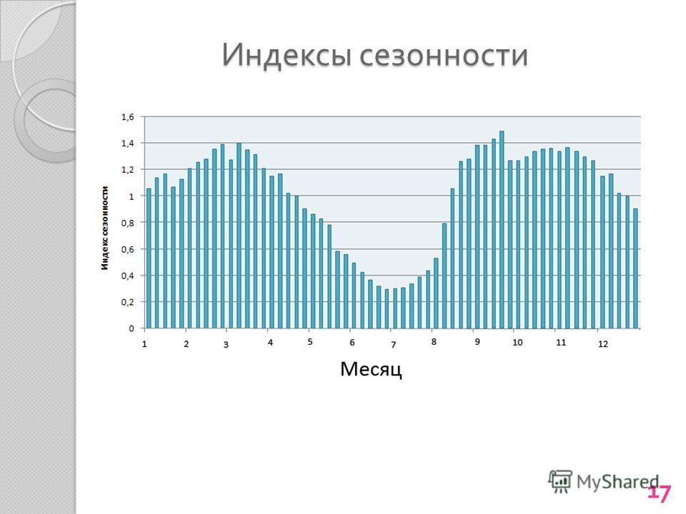 Индексы сезонности 17
