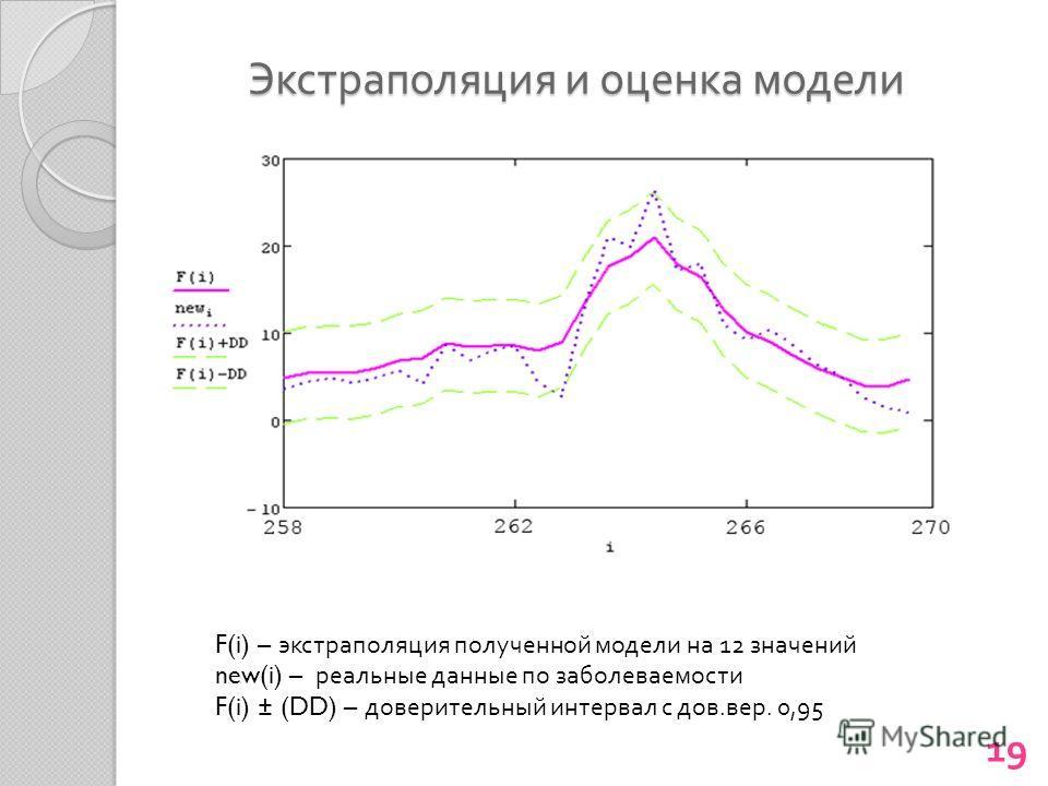 Экстраполяция и оценка модели 19 F(i) – экстраполяция полученной модели на 12 значений new(i) – реальные данные по заболеваемости F(i) ± (DD) – доверительный интервал с дов. вер. 0,95