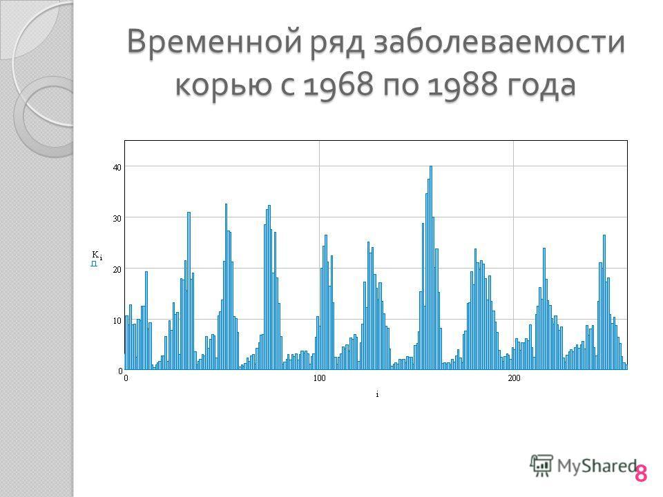 Временной ряд заболеваемости корью с 1968 по 1988 года 8