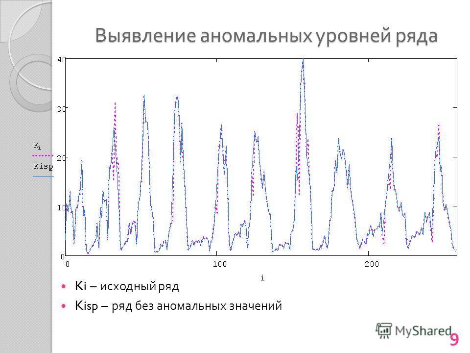 Выявление аномальных уровней ряда Ki – исходный ряд Kisp – ряд без аномальных значений 9