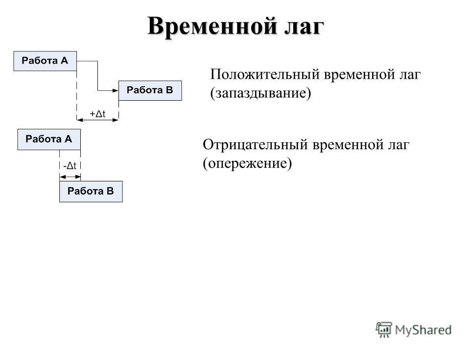 Временной лаг Положительный временной лаг (запаздывание) Отрицательный временной лаг (опережение)