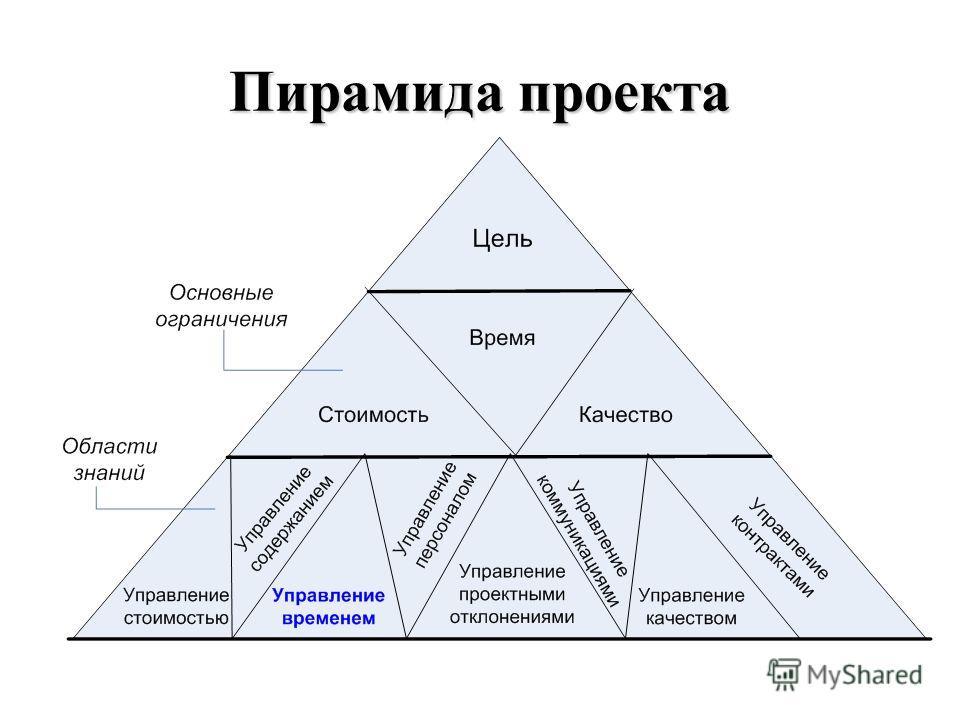 Пирамида проекта