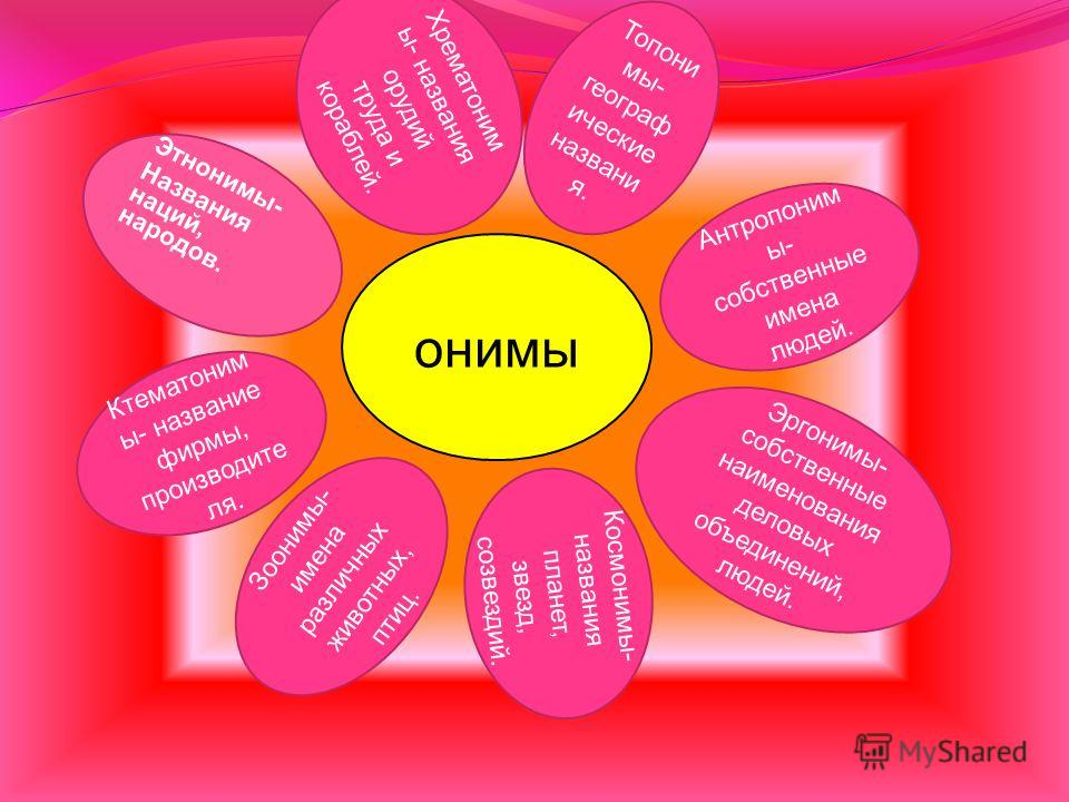 В науке о языке существует специальный раздел, посвященный именам, названиям, наименованиям – ономастика. В основе этого научного термина лежит греческое слово onomastike, которое в древности переводилось на наш язык просто как «искусство давать имен