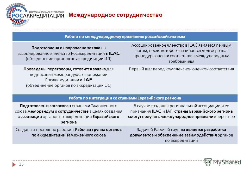 Международное сотрудничество Работа по международному признанию российской системы Подготовлена и направлена заявка на ассоциированное членство Росаккредитации в ILAC ( объединение органов по аккредитации ИЛ ) Ассоциированное членство в ILAC является