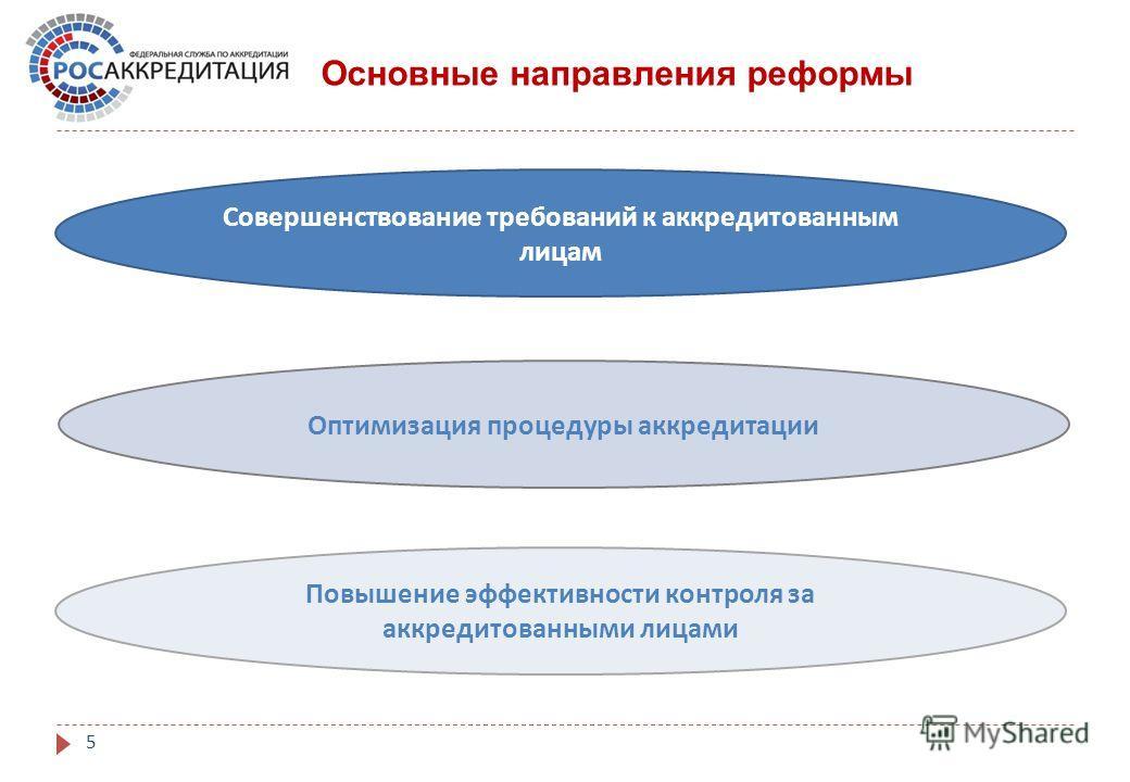5 Совершенствование требований к аккредитованным лицам Основные направления реформы Оптимизация процедуры аккредитации Повышение эффективности контроля за аккредитованными лицами