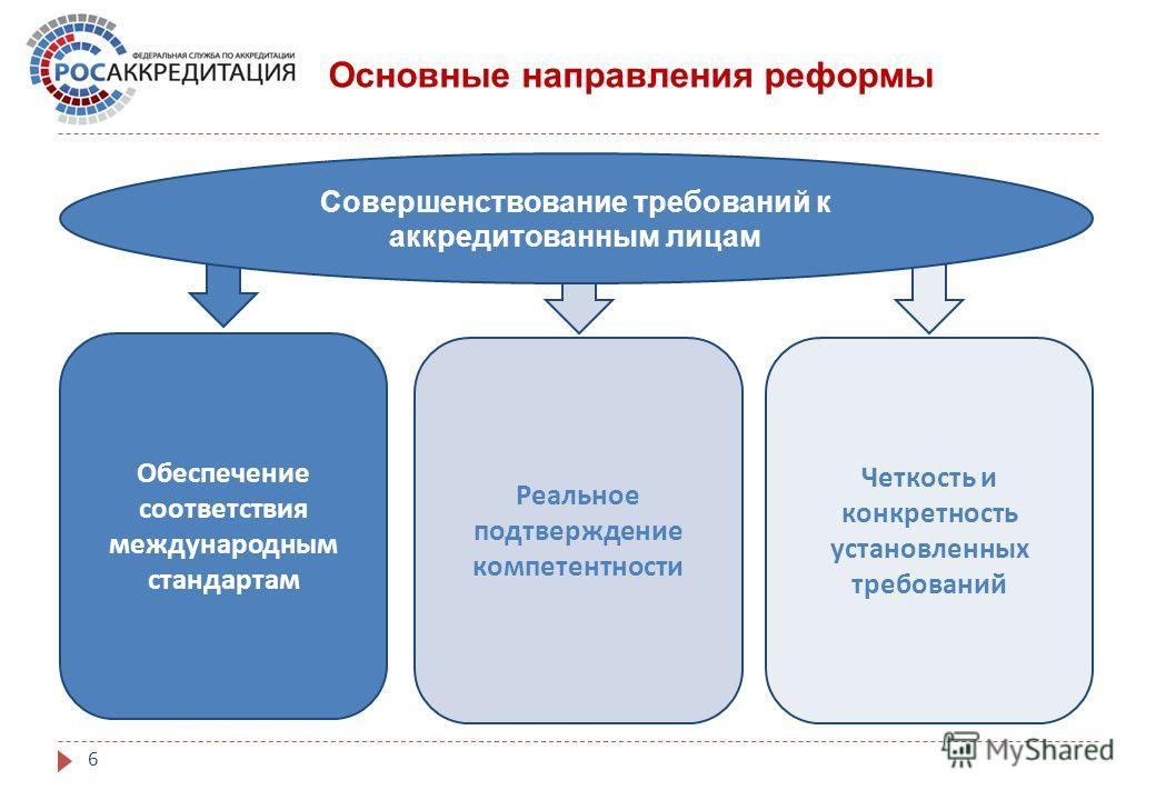 6 Совершенствование требований к аккредитованным лицам Обеспечение соответствия международным стандартам Реальное подтверждение компетентности Четкость и конкретность установленных требований Основные направления реформы