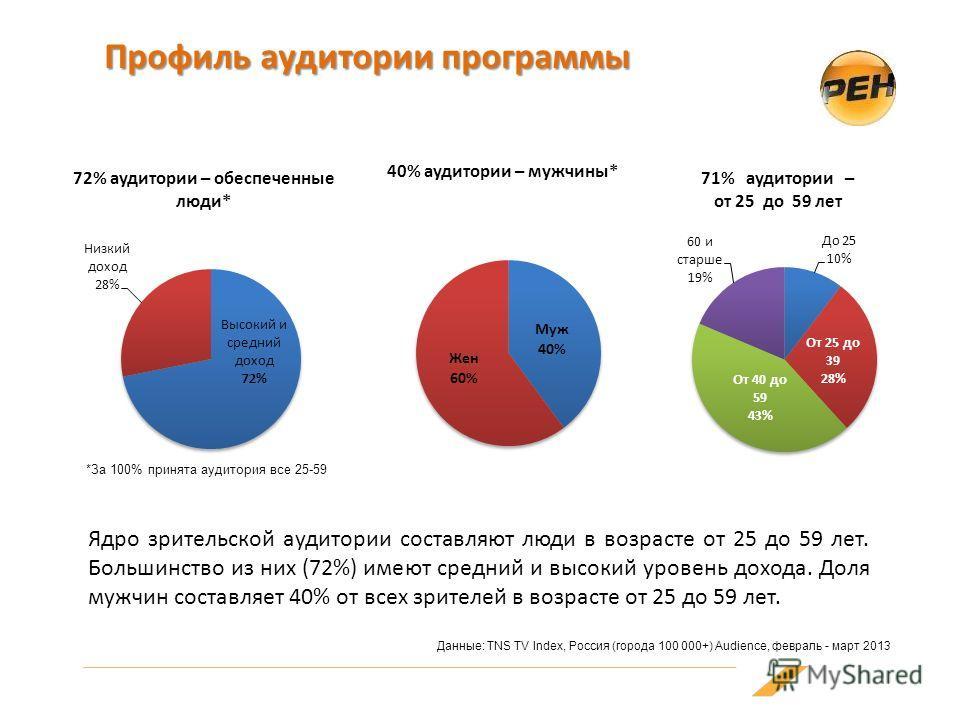 Профиль аудитории программы Данные: TNS TV Index, Россия (города 100 000+) Audience, февраль - март 2013 *За 100% принята аудитория все 25-59 Ядро зрительской аудитории составляют люди в возрасте от 25 до 59 лет. Большинство из них (72%) имеют средни
