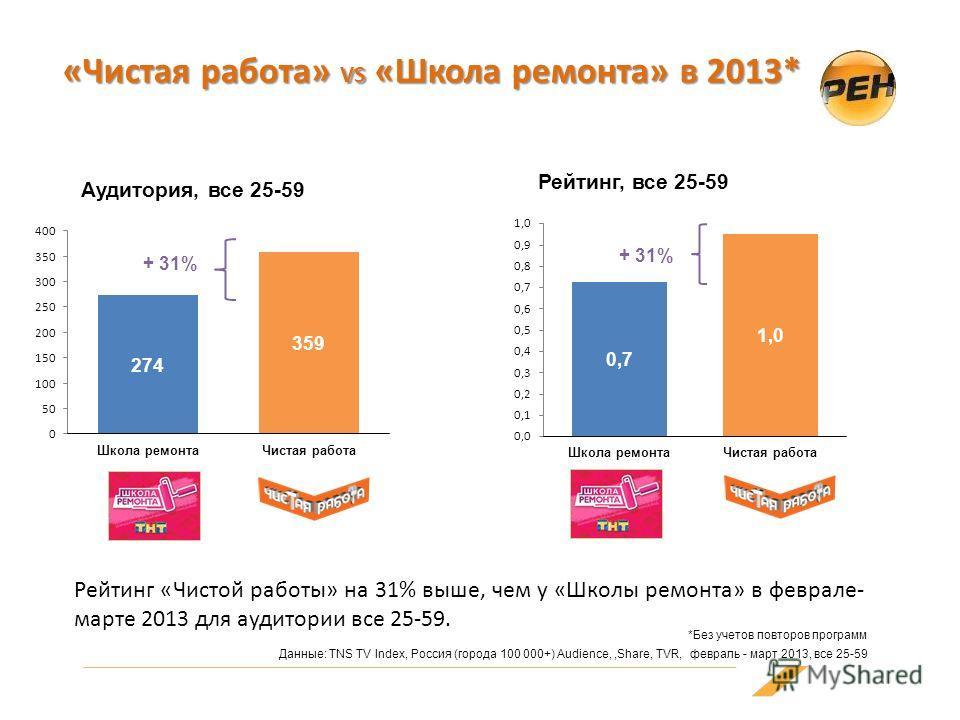 «Чистая работа» VS «Школа ремонта» в 2013* Рейтинг «Чистой работы» на 31% выше, чем у «Школы ремонта» в феврале- марте 2013 для аудитории все 25-59. Данные: TNS TV Index, Россия (города 100 000+) Audience,,Share, TVR, февраль - март 2013, все 25-59 А