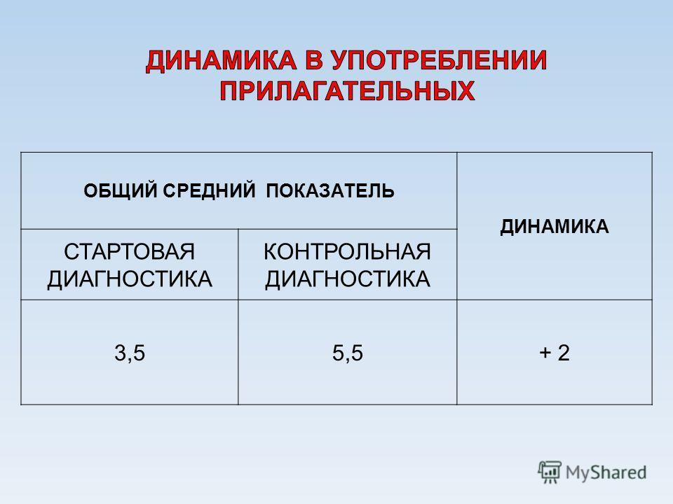ОБЩИЙ СРЕДНИЙ ПОКАЗАТЕЛЬ ДИНАМИКА СТАРТОВАЯ ДИАГНОСТИКА КОНТРОЛЬНАЯ ДИАГНОСТИКА 3,55,5+ 2