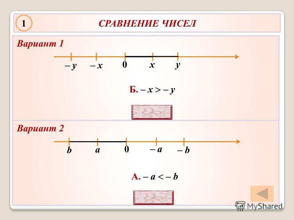 СРАВНЕНИЕ ЧИСЕЛ у х 0 Б. – х – у – х– у А. – a – b а b 0 – b – a Вариант 1 Вариант 2 1