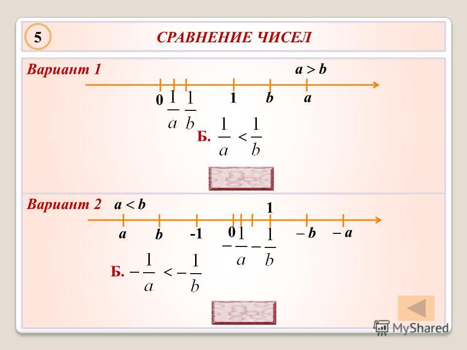 СРАВНЕНИЕ ЧИСЕЛ a b a b 0 Б. а b 0 1 5 Вариант 2 Вариант 1 – b – а a b 1