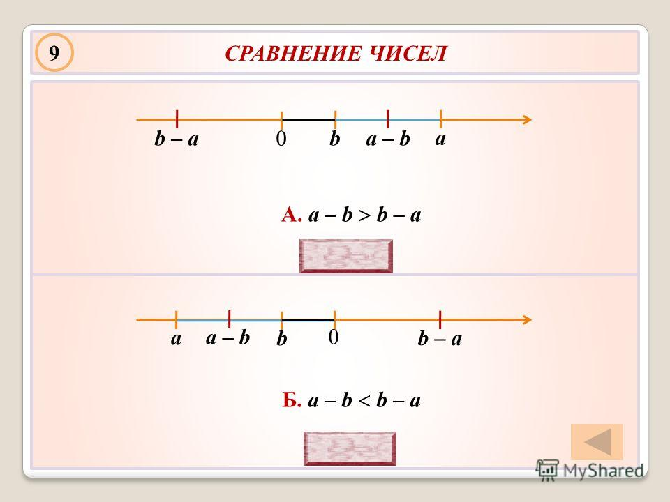 А. a – b b – a Б. a – b b – a СРАВНЕНИЕ ЧИСЕЛ a b 9 a – bb – a b a a – b b – a 0 0