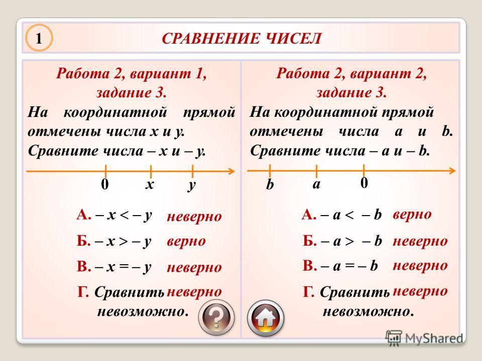 СРАВНЕНИЕ ЧИСЕЛ Работа 2, вариант 1, задание 3. На координатной прямой отмечены числа х и у. Сравните числа – х и – у. А. – х – у Б. – х – у В. – х = – у Г. Сравнить невозможно. у х 0 Работа 2, вариант 2, задание 3. На координатной прямой отмечены чи