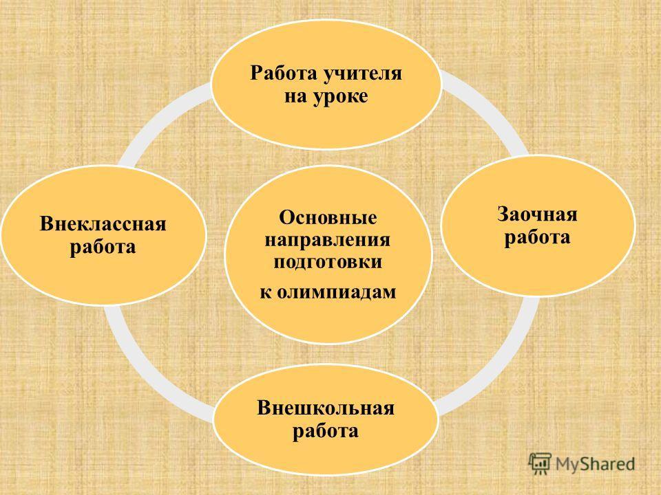 Основные направления подготовки к олимпиадам Работа учителя на уроке Заочная работа Внешкольная работа Внеклассная работа