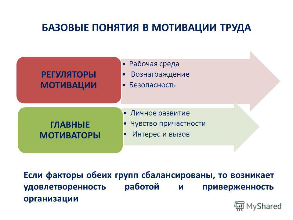 БАЗОВЫЕ ПОНЯТИЯ В МОТИВАЦИИ ТРУДА Рабочая среда Вознаграждение Безопасность РЕГУЛЯТОРЫ МОТИВАЦИИ Личное развитие Чувство причастности Интерес и вызов ГЛАВНЫЕ МОТИВАТОРЫ Если факторы обеих групп сбалансированы, то возникает удовлетворенность работой и