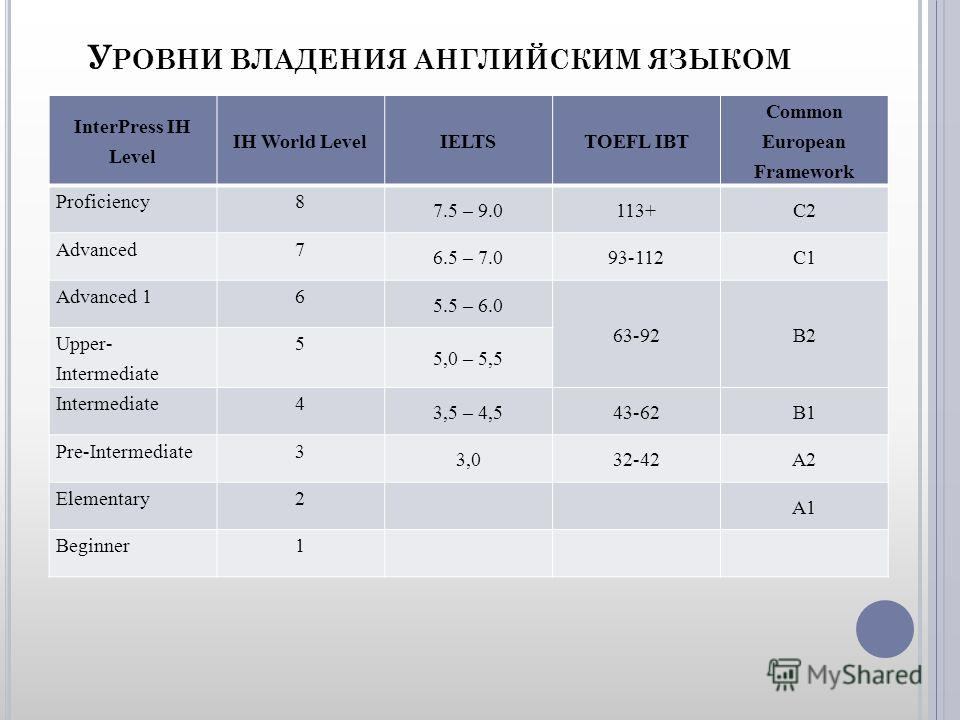 У РОВНИ ВЛАДЕНИЯ АНГЛИЙСКИМ ЯЗЫКОМ InterPress IH Level IH World LevelIELTSTOEFL IBT Common European Framework Proficiency8 7.5 – 9.0113+C2 Advanced7 6.5 – 7.093-112C1 Advanced 16 5.5 – 6.0 63-92B2 Upper- Intermediate 5 5,0 – 5,5 Intermediate4 3,5 – 4