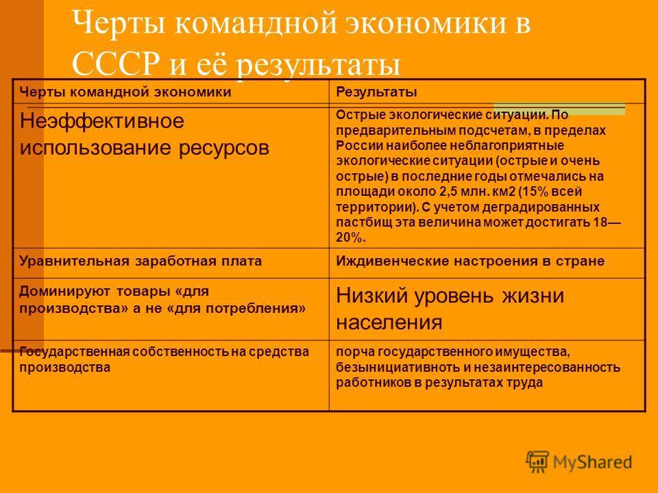 Черты командной экономики в СССР и её результаты Черты командной экономикиРезультаты Неэффективное использование ресурсов Острые экологические ситуации. По предварительным подсчетам, в пределах России наиболее неблагоприятные экологические ситуации (