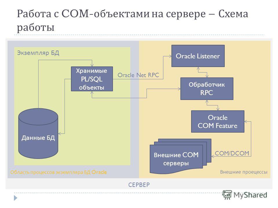 СЕРВЕР Внешние проецессыОбласть процессов экземпляра БД Oracle Работа с COM- объектами на сервере – Схема работы Экземпляр БД Хранимые PL/SQL объекты Oracle Listener Обработчик RPC Oracle COM Feature Данные БД Внешние COM серверы COM/DCOM Oracle Net