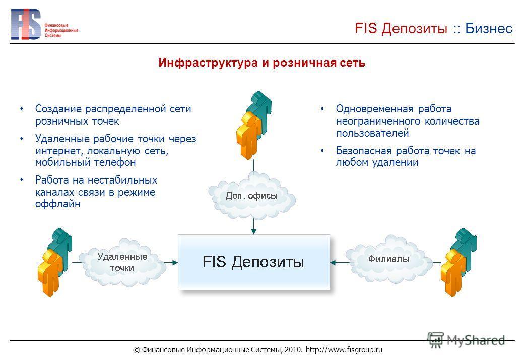 © Финансовые Информационные Системы, 2010. http://www.fisgroup.ru FIS Депозиты :: Бизнес Инфраструктура и розничная сеть Создание распределенной сети розничных точек Удаленные рабочие точки через интернет, локальную сеть, мобильный телефон Работа на