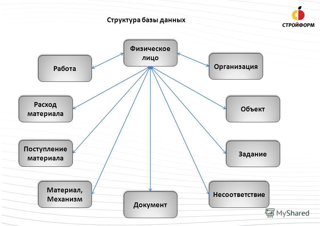 Структура базы данных Работа Расход материала Поступление материала Материал, Механизм Документ Несоответствие Задание Физическое лицо Объект Организация