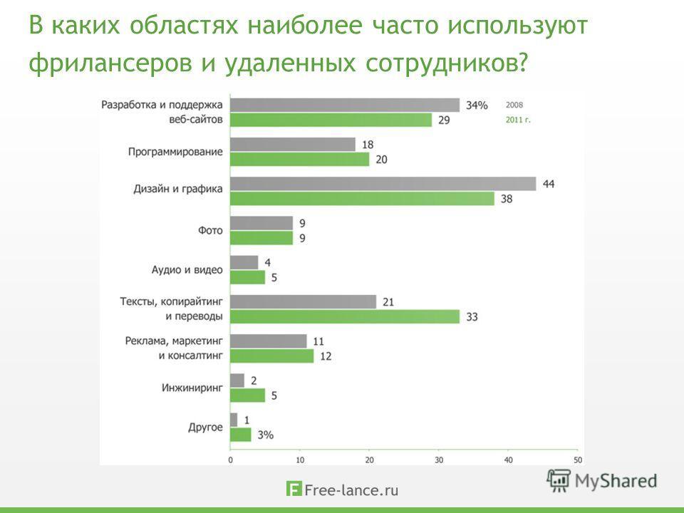 В каких областях наиболее часто используют фрилансеров и удаленных сотрудников?