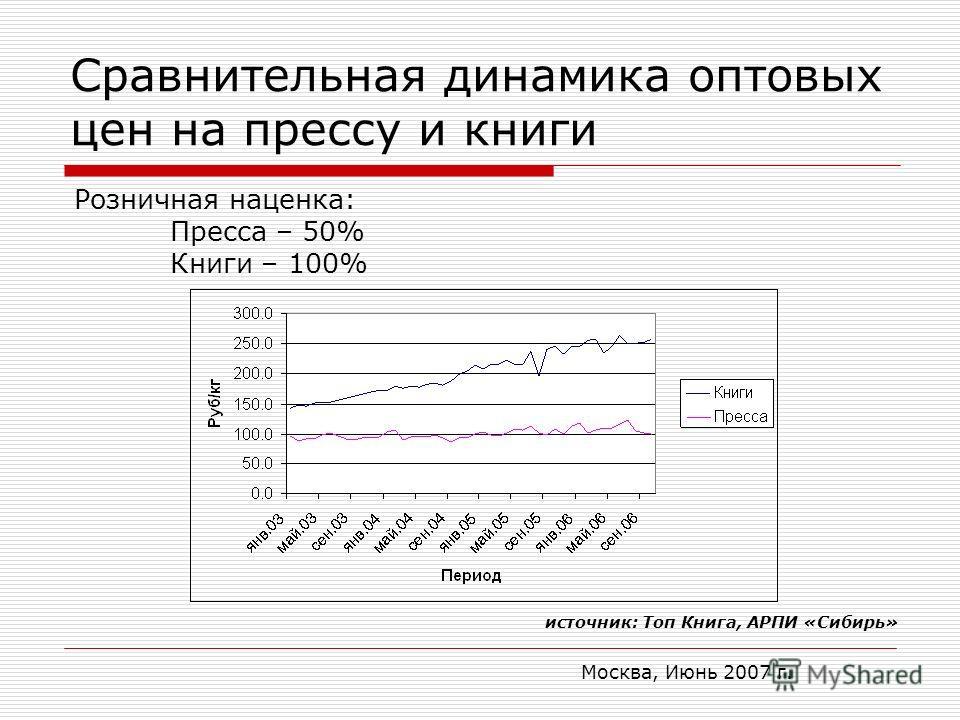 Москва, Июнь 2007 г. Сравнительная динамика оптовых цен на прессу и книги источник: Топ Книга, АРПИ «Сибирь» Розничная наценка: Пресса – 50% Книги – 100%