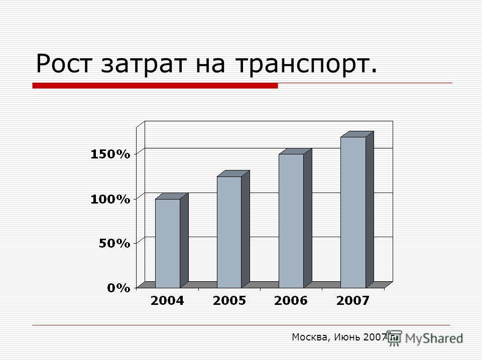 Москва, Июнь 2007 г. Рост затрат на транспорт.