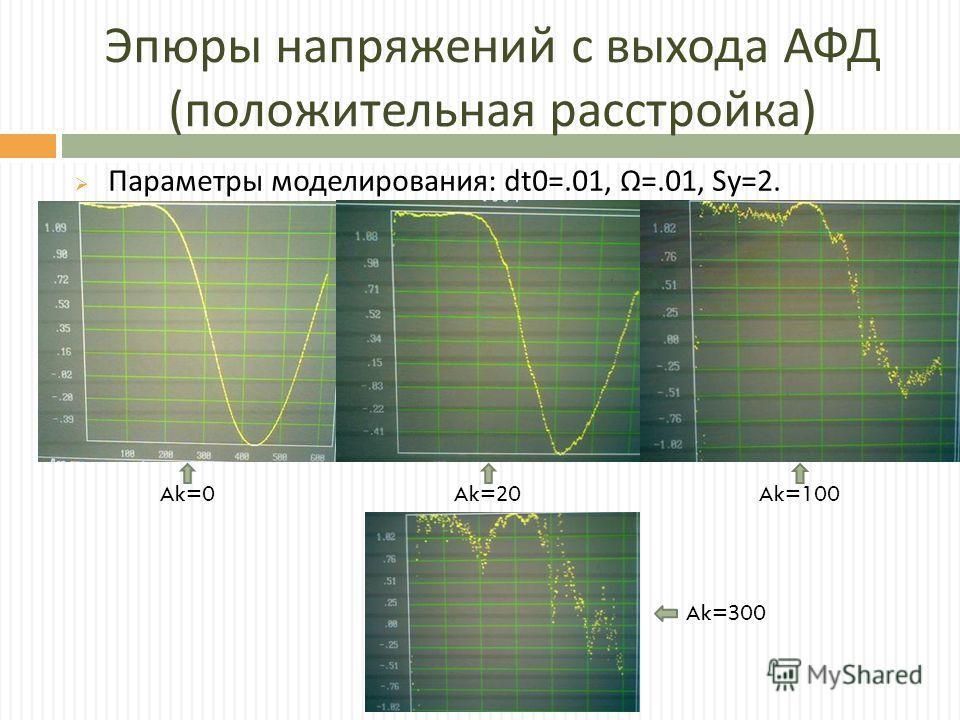 Эпюры напряжений с выхода АФД ( положительная расстройка ) Параметры моделирования : dt0=.01, =.01, Sy=2. Ak=0 Ak= 2 0 Ak=100 Ak= 3 00