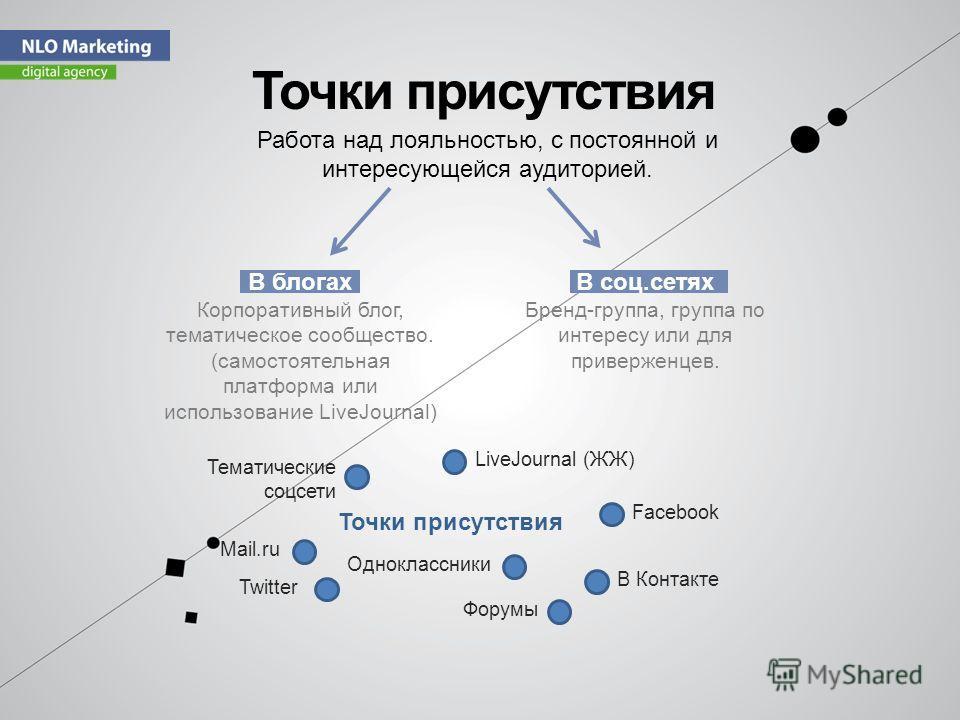 Точки присутствия В блогах Корпоративный блог, тематическое сообщество. (самостоятельная платформа или использование LiveJournal) В соц.сетях Бренд-группа, группа по интересу или для приверженцев. Работа над лояльностью, с постоянной и интересующейся