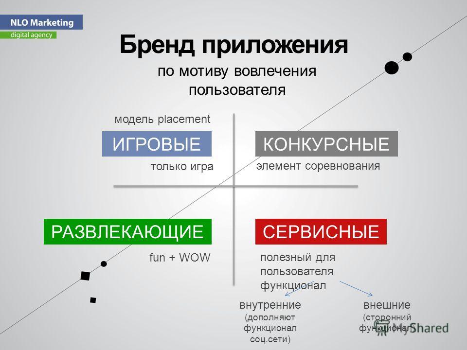 Бренд приложения по мотиву вовлечения пользователя ИГРОВЫЕКОНКУРСНЫЕ РАЗВЛЕКАЮЩИЕСЕРВИСНЫЕ fun + WOW полезный для пользователя функционал элемент соревнования только игра модель placement внутренние (дополняют функционал соц.сети) внешние (сторонний