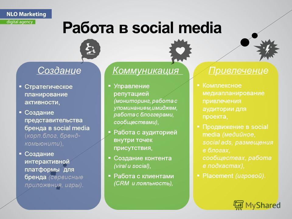 Работа в social media Стратегическое планирование активности, Создание представительства бренда в social media (корп.блог, бренд- комьюнити), Создание интерактивной платформы для бренда (сервисные приложения, игры). СозданиеКоммуникацияПривлечение Уп
