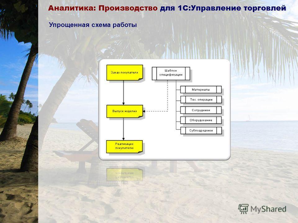Аналитика: Производство для 1С:Управление торговлей Общая схема работы