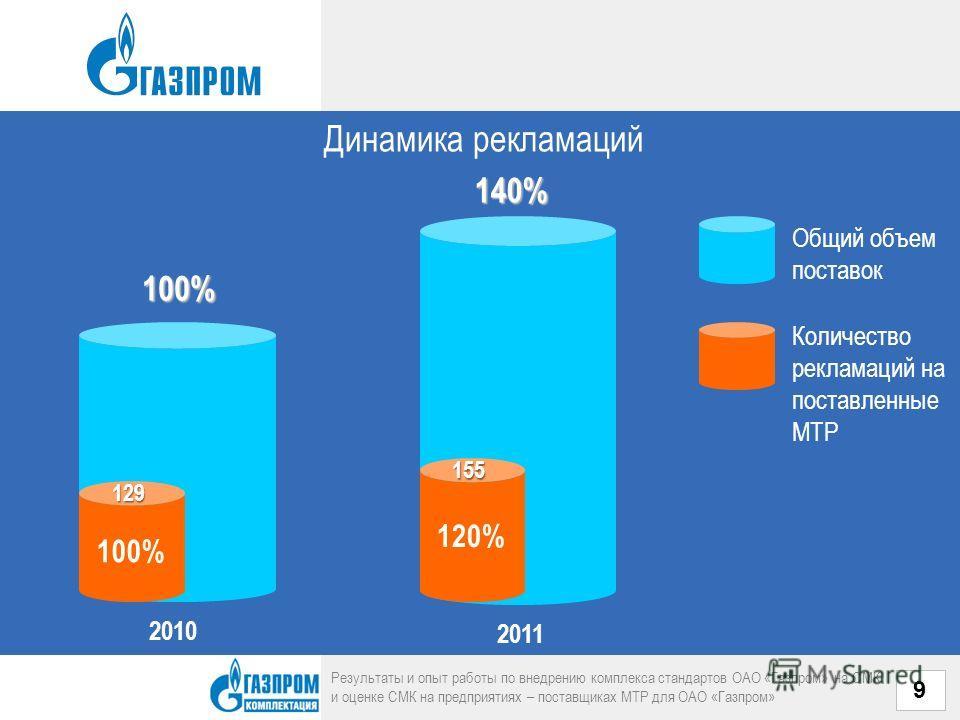 Динамика рекламаций Результаты и опыт работы по внедрению комплекса стандартов ОАО «Газпром» на СМК и оценке СМК на предприятиях – поставщиках МТР для ОАО «Газпром» 9100% 2010 140% 2011 Общий объем поставок Количество рекламаций на поставленные МТР 1