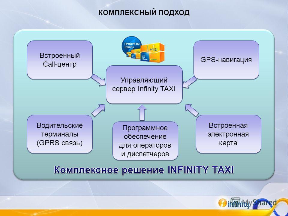 Управляющий сервер Infinity TAXI Встроенный Call-центр Встроенный Call-центр GPS-навигация Водительские терминалы (GPRS связь) Водительские терминалы (GPRS связь) Встроенная электронная карта Программное обеспечение для операторов и диспетчеров КОМПЛ