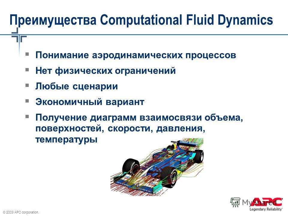 © 2003 APC corporation. Преимущества Computational Fluid Dynamics Понимание аэродинамических процессов Нет физических ограничений Любые сценарии Экономичный вариант Получение диаграмм взаимосвязи объема, поверхностей, скорости, давления, температуры