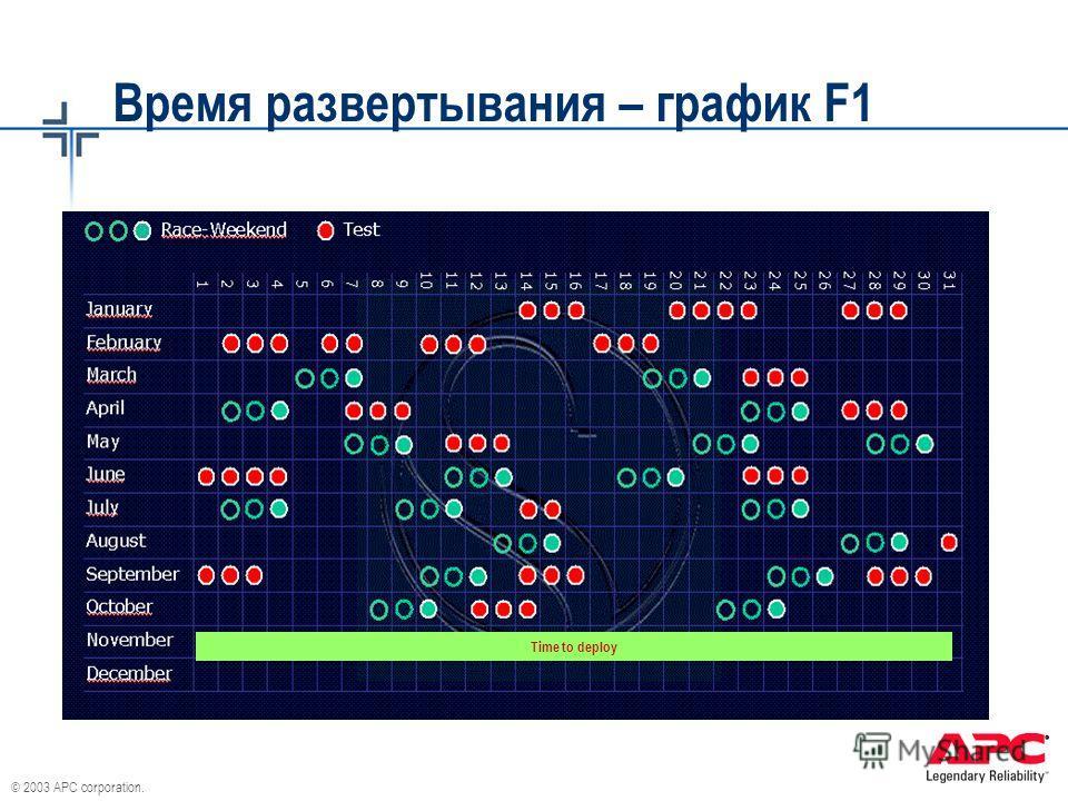 © 2003 APC corporation. Время развертывания – график F1 Time to deploy