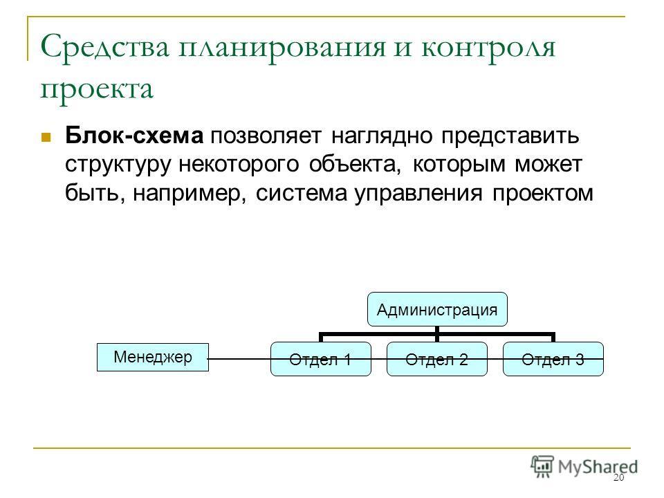 20 Средства планирования и контроля проекта Блок-схема позволяет наглядно представить структуру некоторого объекта, которым может быть, например, система управления проектом Менеджер