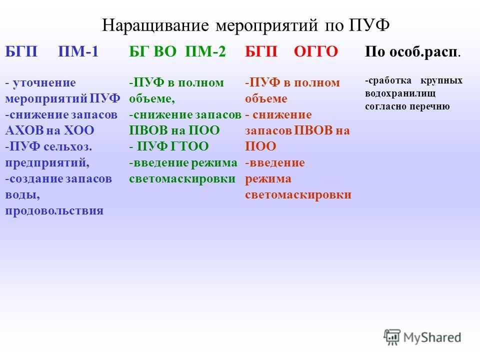 Наращивание мероприятий по ПУФ БГП ПМ-1 - - уточнение мероприятий ПУФ - -снижение запасов АХОВ на ХОО - -ПУФ сельхоз. предприятий, - -создание запасов воды, продовольствия БГ ВО ПМ-2 - -ПУФ в полном объеме, - -снижение запасов ПВОВ на ПОО - - ПУФ ГТО