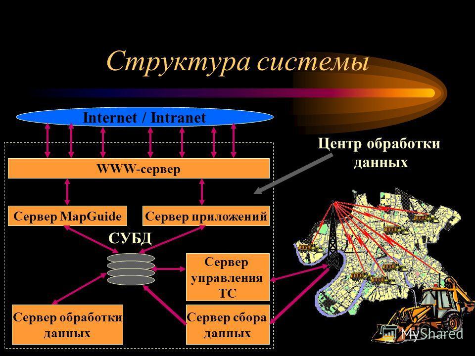 Структура системы Сервер сбора данных Сервер обработки данных Сервер управления ТС Сервер MapGuideСервер приложений WWW-сервер Internet / Intranet СУБД Центр обработки данных