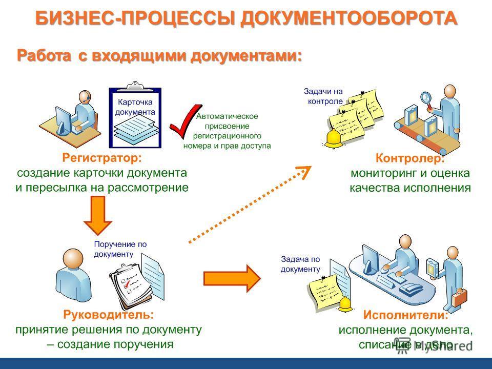 Работа с входящими документами: БИЗНЕС-ПРОЦЕССЫ ДОКУМЕНТООБОРОТА