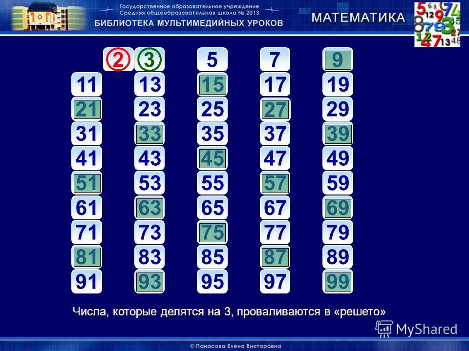 23 579 1113151719 212325 27 29 3133353739 4143454749 5153555759 6163656769 7173757779 8183858789 9193959799 23 Числа, которые делятся на 3, проваливаются в «решето»