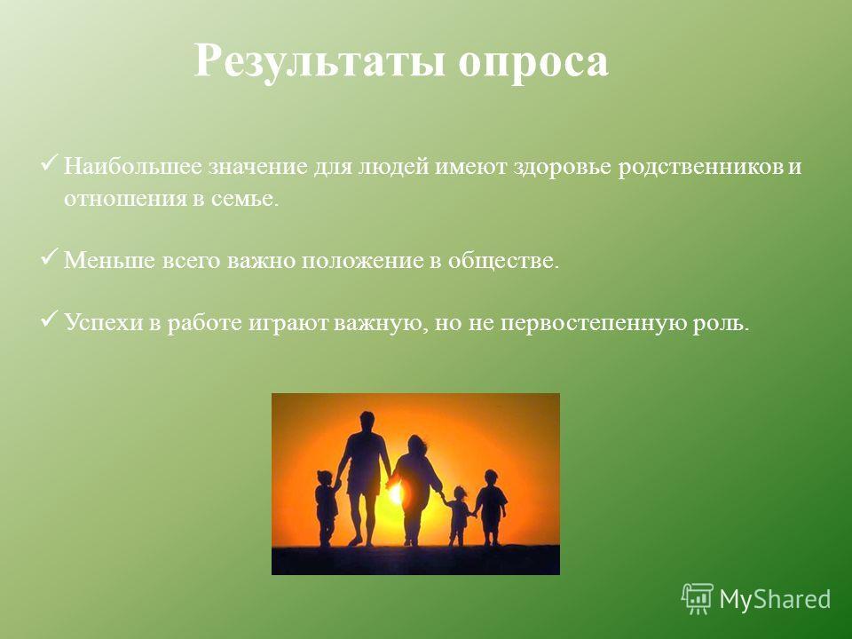 Результаты опроса Наибольшее значение для людей имеют здоровье родственников и отношения в семье. Меньше всего важно положение в обществе. Успехи в работе играют важную, но не первостепенную роль.