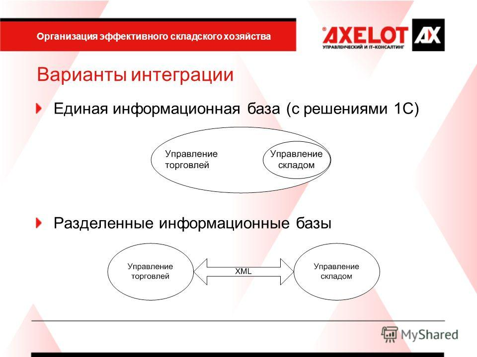 Организация эффективного складского хозяйства Варианты интеграции Единая информационная база (с решениями 1С) Разделенные информационные базы