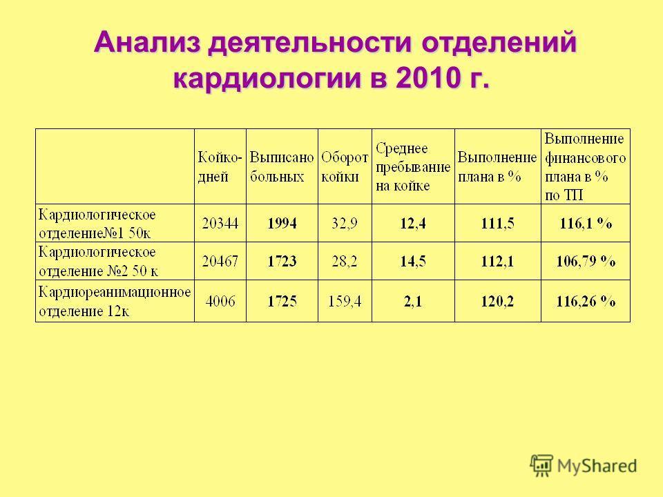 Анализ деятельности отделений кардиологии в 2010 г. Анализ деятельности отделений кардиологии в 2010 г.