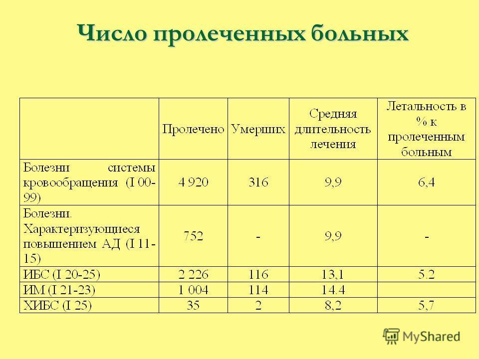 Число пролеченных больных Число пролеченных больных