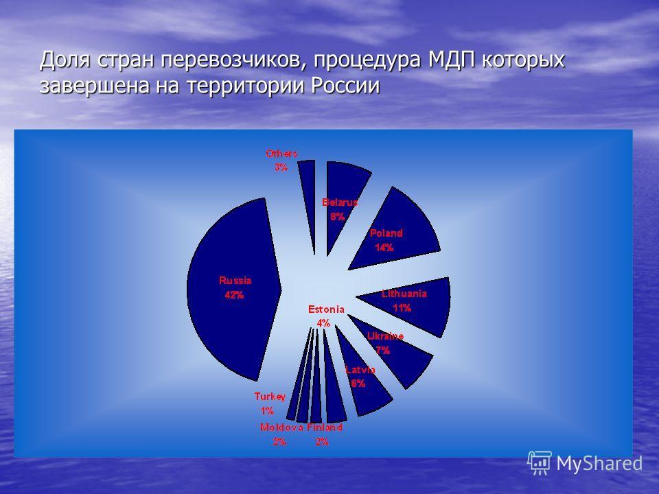 Доля стран перевозчиков, процедура МДП которых завершена на территории России