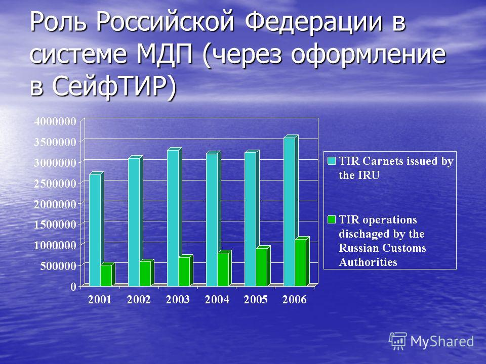 Роль Российской Федерации в системе МДП (через оформление в СейфТИР)